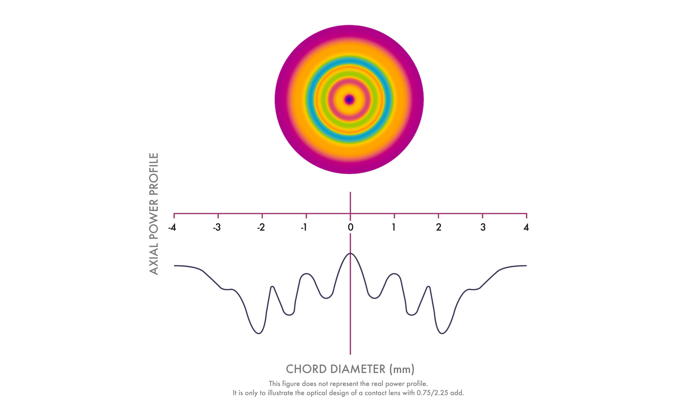 optic-design-edof